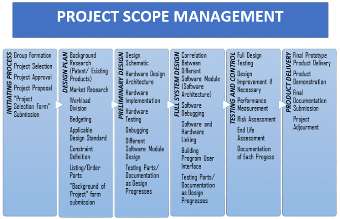 applied management assessment project proposal Applied mathematics • prototype model for build-operate-transfer risk assessment • project risk management documents similar to risk thesis proposal.